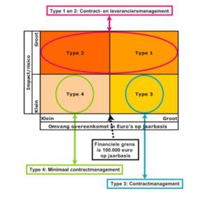 VNG handreiking Contractmanagement & Contractbeheer Model voor definiëren type contracten